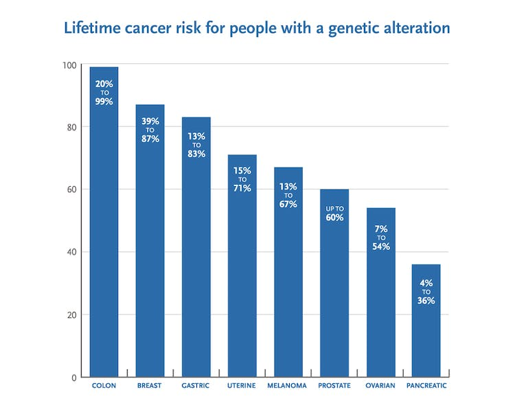 Genetic testing for hereditary cancer risk