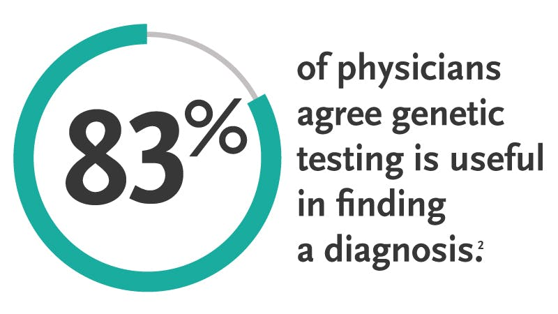 83% of physicians agree genetic testing is useful in finding a diagnosis